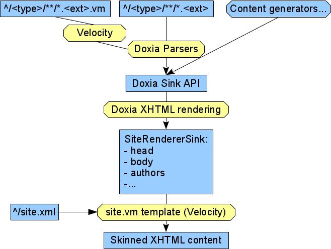 Site Renderer – Introduction