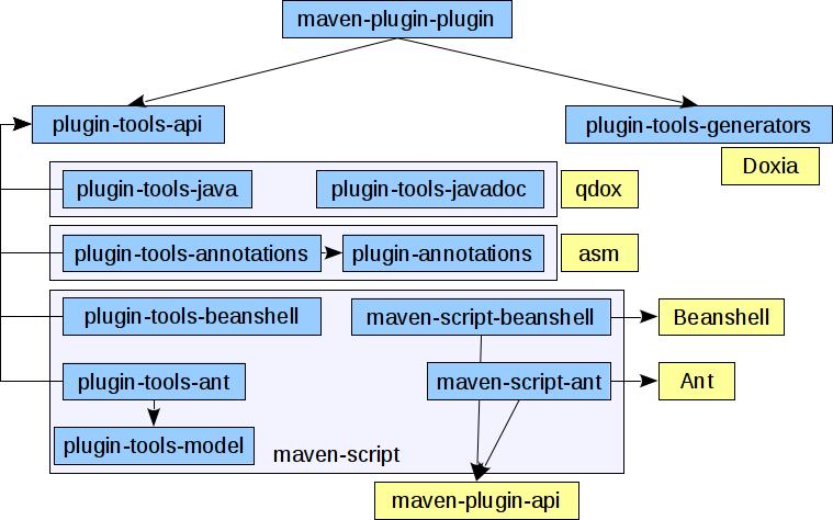 Write a maven plugin