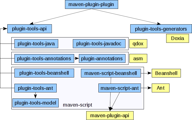 Writing Maven Plugins